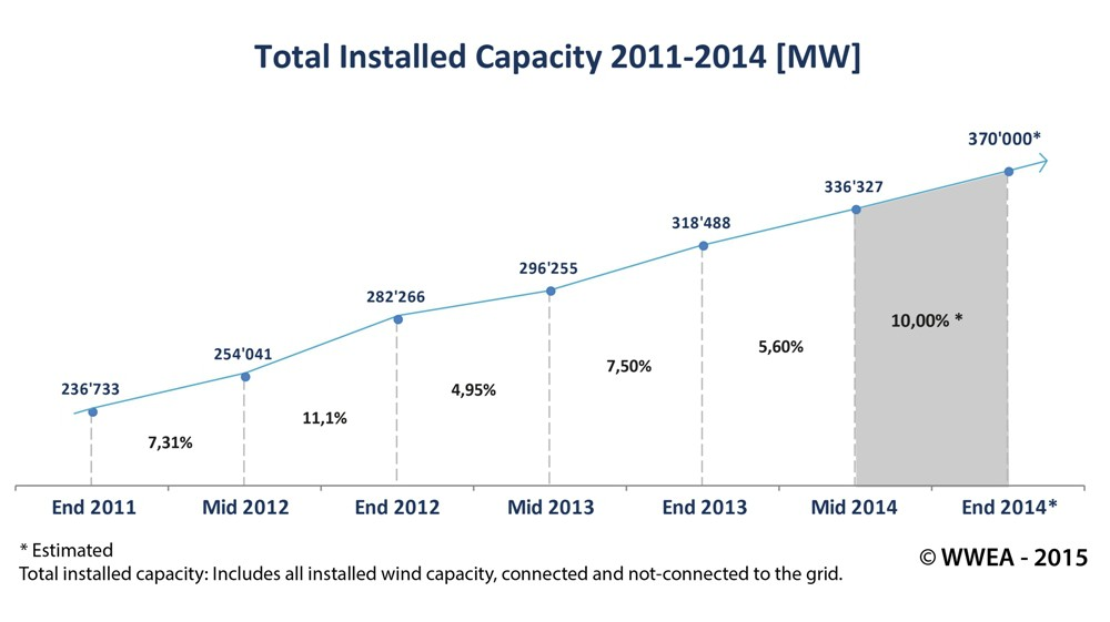 New Record in Worldwide Wind Installations