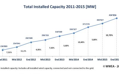 WWEA Half-year Report: Worldwind wind capacity reached 456 GW