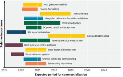 Falling Costs and Tech Innovations Will Drive Offshore Wind Power Boom