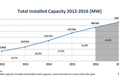 World Wind Market has reached 486 GW from where 54 GW has been installed last year
